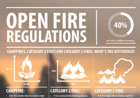 Open Fire Regulations